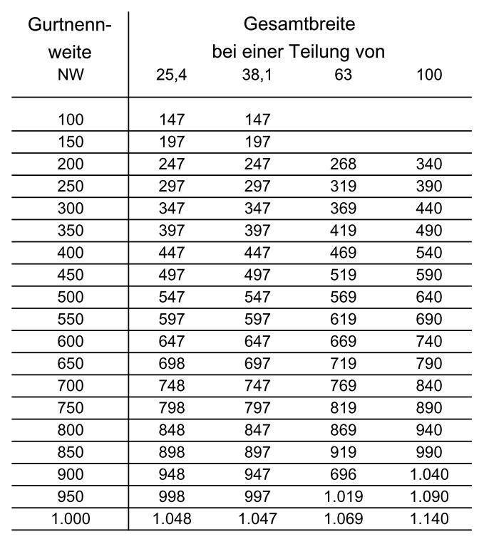 Tabelle Stahlscharnier